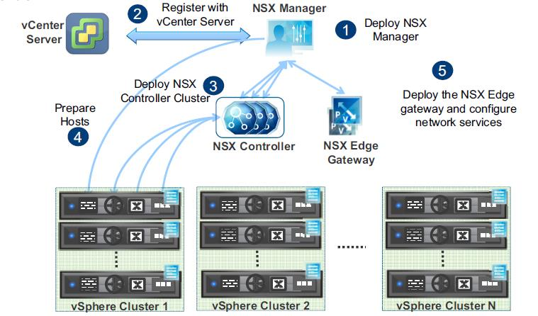 NSX Installation - Order of Tasks