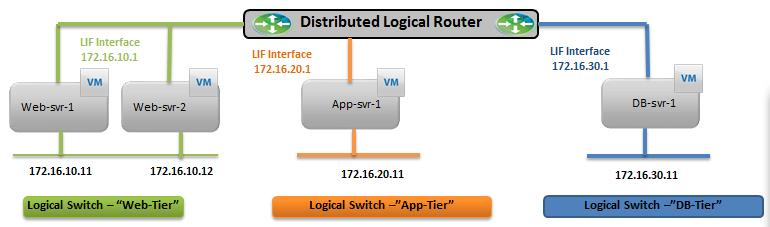 NSX-Logical Routing