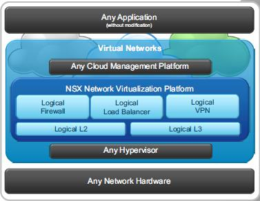 NSX-Overview