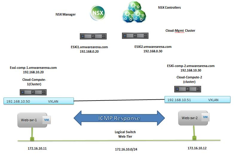 VMware NSX-Logical Switch Creation -1