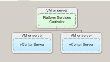 vCenter 6.0 with an External Platform Services Controller