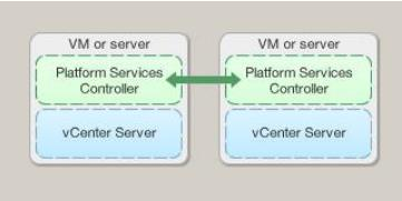 vCenter 6.0 with an embedded Platform Services Controller