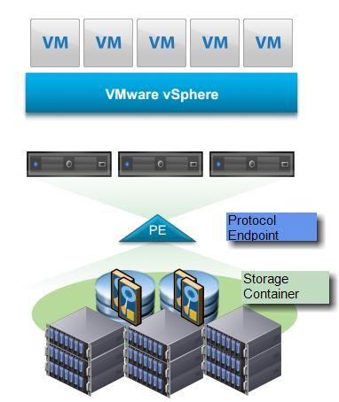 VMware Virtual Volumes