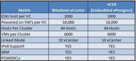 vSphere 6.0 - feature Comparision betwwen vCenter windows and vCSA