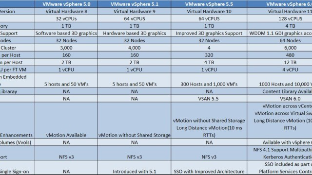 vSphere 6.0 -Difference between vSphere 5.0, 5.1, 5.5 and vSphere 6.0
