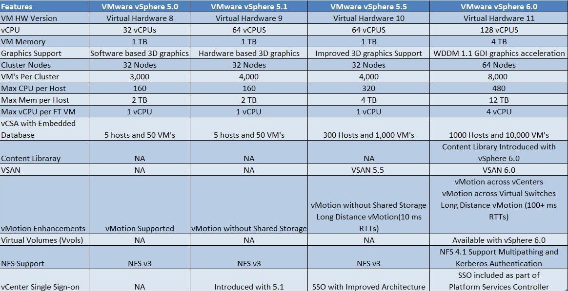 Difference between vSphere 5.0,5.1, 5.5 & 6.0