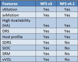 vSphere 6.0 - NFS v3 & NFS v4.1 Feature Comparision