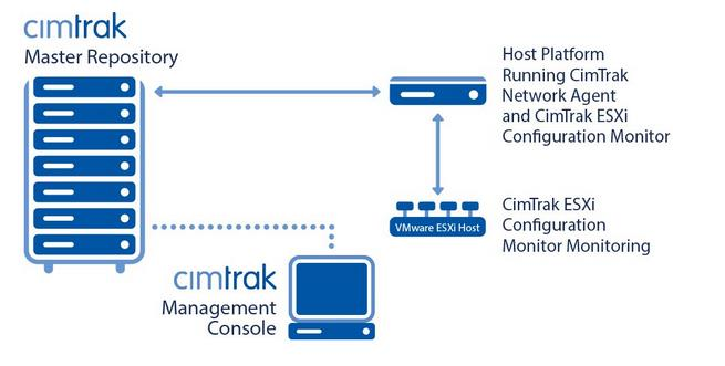 Monitor your VMware ESX and ESXi Server Configurations with CimTrak
