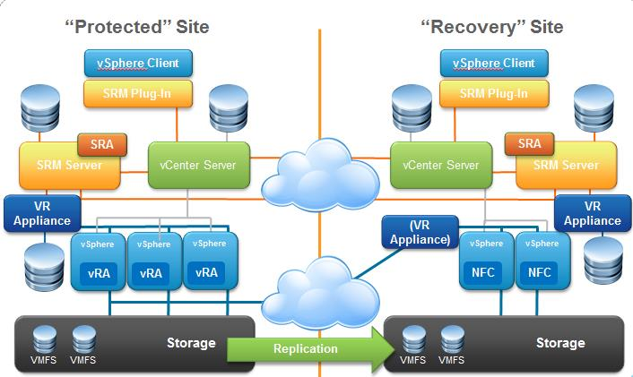 Vmware Site Recovery Manager Srm 6 0 Part 1 Overview