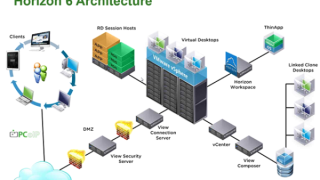VMware VDI - Horizon View Overview & Components