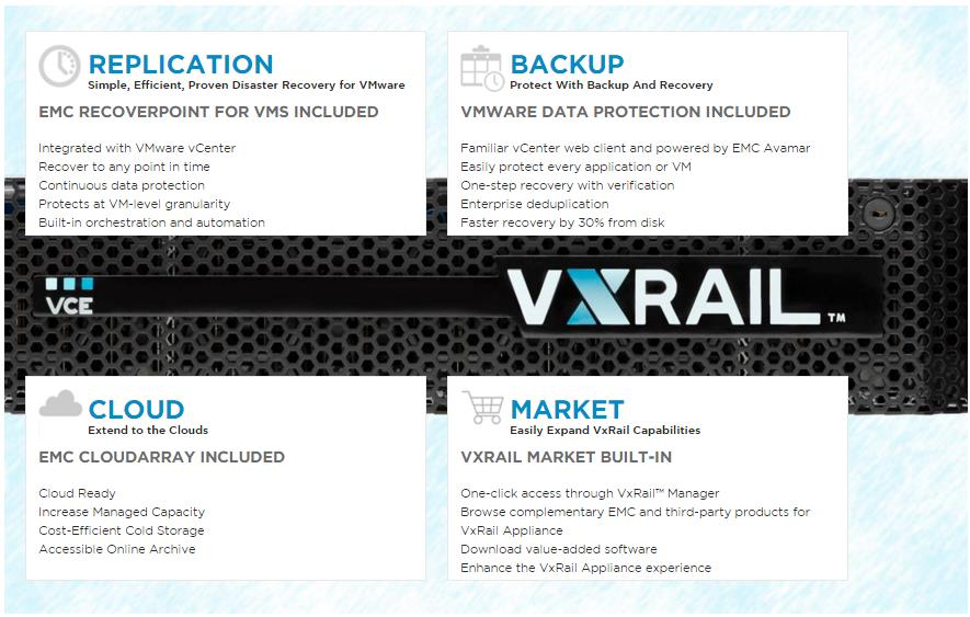 VCE VXRAIL- Exclusive Hyper Converged Infrastructure from EMC & VMware