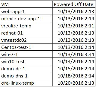 PowerCLI Script - Report Powered off VM's older than 30 days