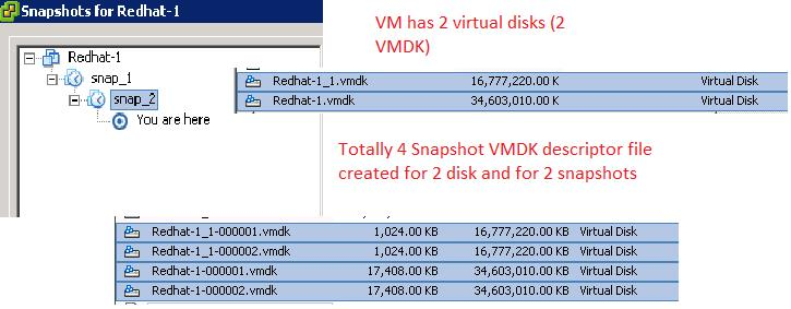 Deep Dive - The Ultimate Guide to Master VMware Snapshot