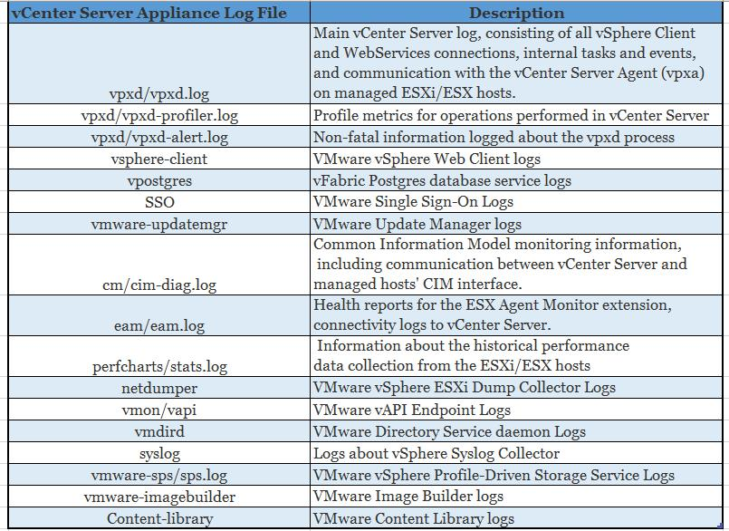 vCenter Server appliance log file location