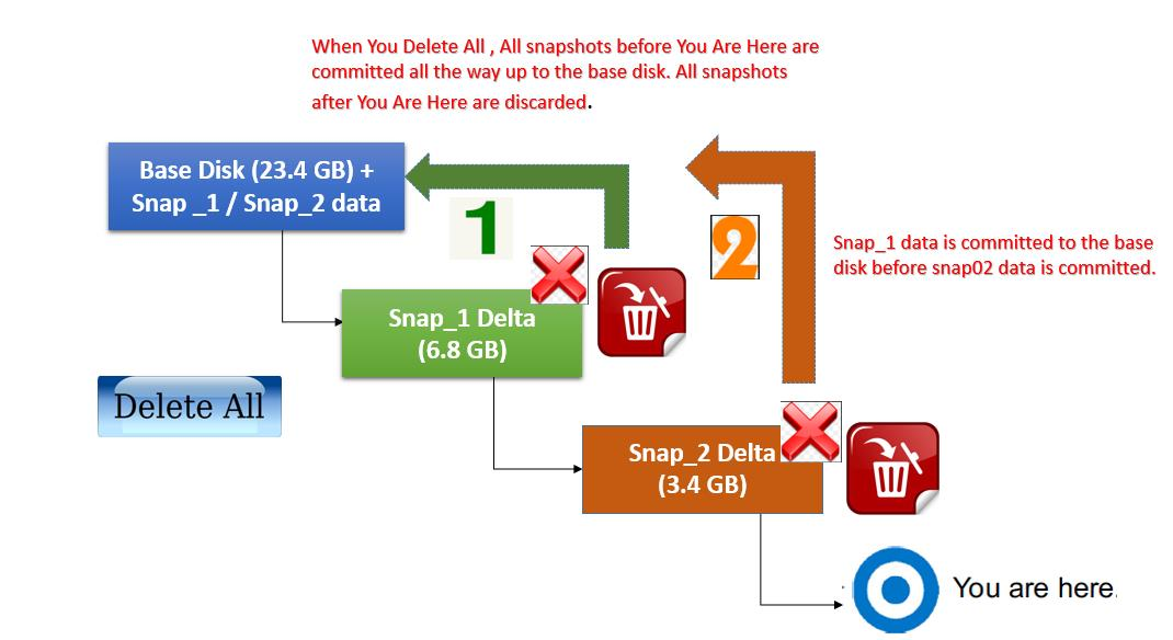 Delete All VMware Snapshots_4