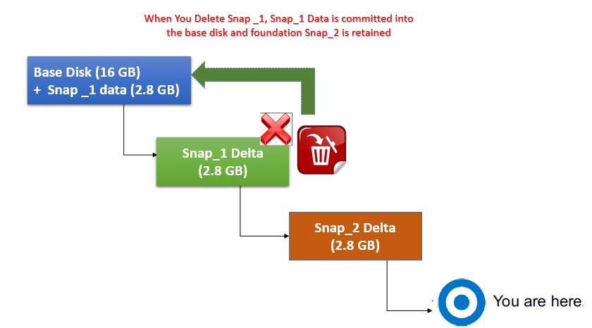 Deleting VMware Snapshot