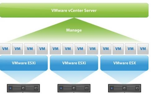 What is VMware vSphere - vCenter Server
