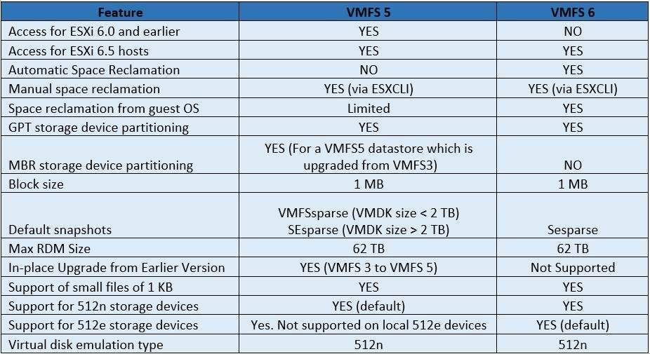 Difference between VMFS 5 & VMFS 6