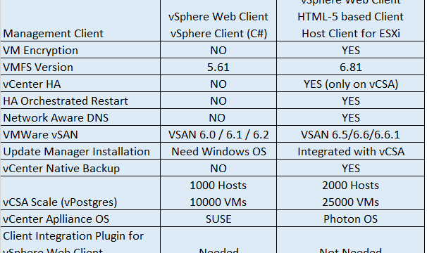 Difference between VMware vSphere 6.0 & vSphere 6.5