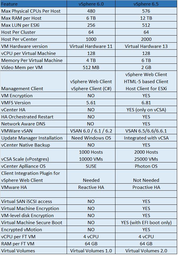 Difference between vSphere 6 & vSphere 6.5