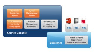Difference between VMware ESX and ESXi