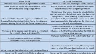 Difference between virtual and physical compatibility RDM
