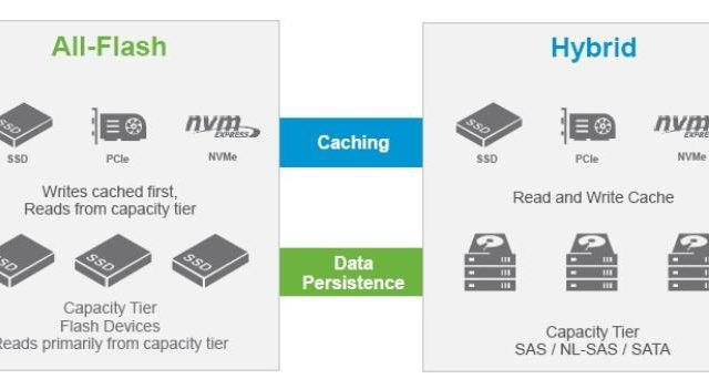 Difference between Hybrid vSAN and All-Flash vSAN