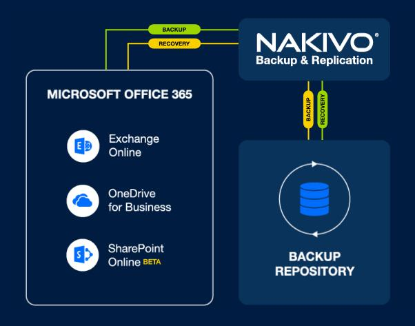 Image result for sharepoint backup by nakivo